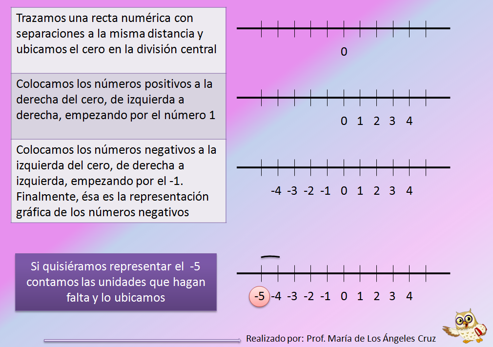 Ordenar numeros decimales online dating